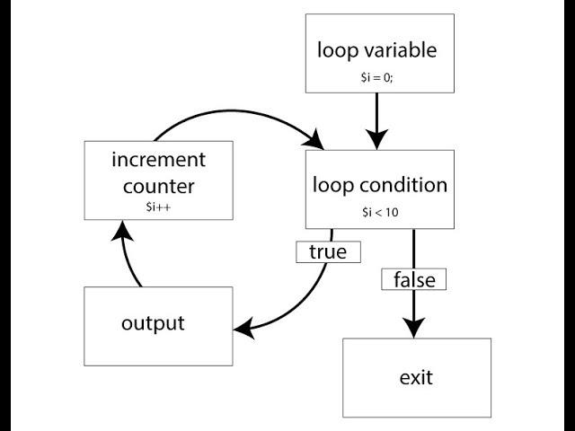 Programming C ( part-4) (while loop) (?? ???????????) ???