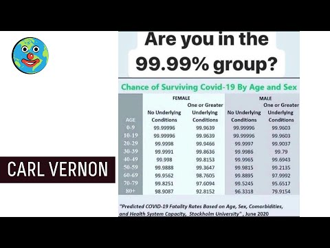 Are You in the 99% Group? | Carl Vernon