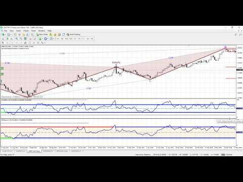 Harmonic Pattern Software - Advanced RSI MetaTrader 4 - YouTube