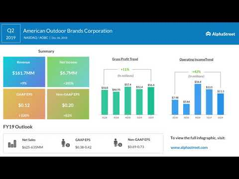 American Outdoor Brands (NASDAQ: AOBC) Q2 2019 Earnings Call
