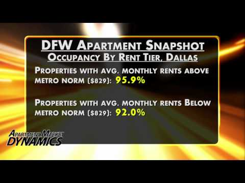 Record Rent Growth in Dallas/Fort Worth Apartment Markets-Apartment Market Dynamics