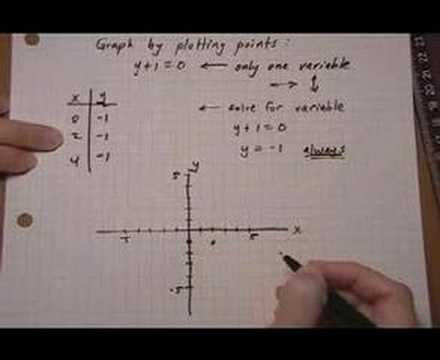 Graph Linear Equation Containing Only One Variable