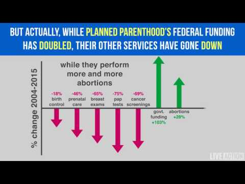 Planned Parenthood's services decrease as government funding increases