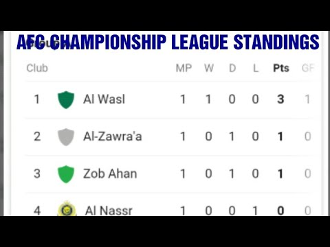 Afc championship league 2019 points table standings - Championship table standing ...