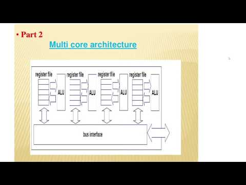 Multi Core Processors