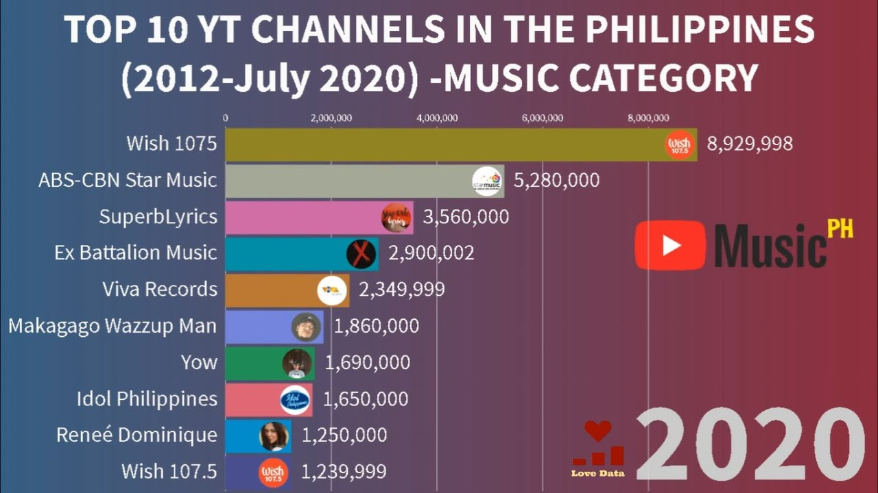 Top 10 Most Subscribed Music Channel In Philippines Not What You Think Youtube