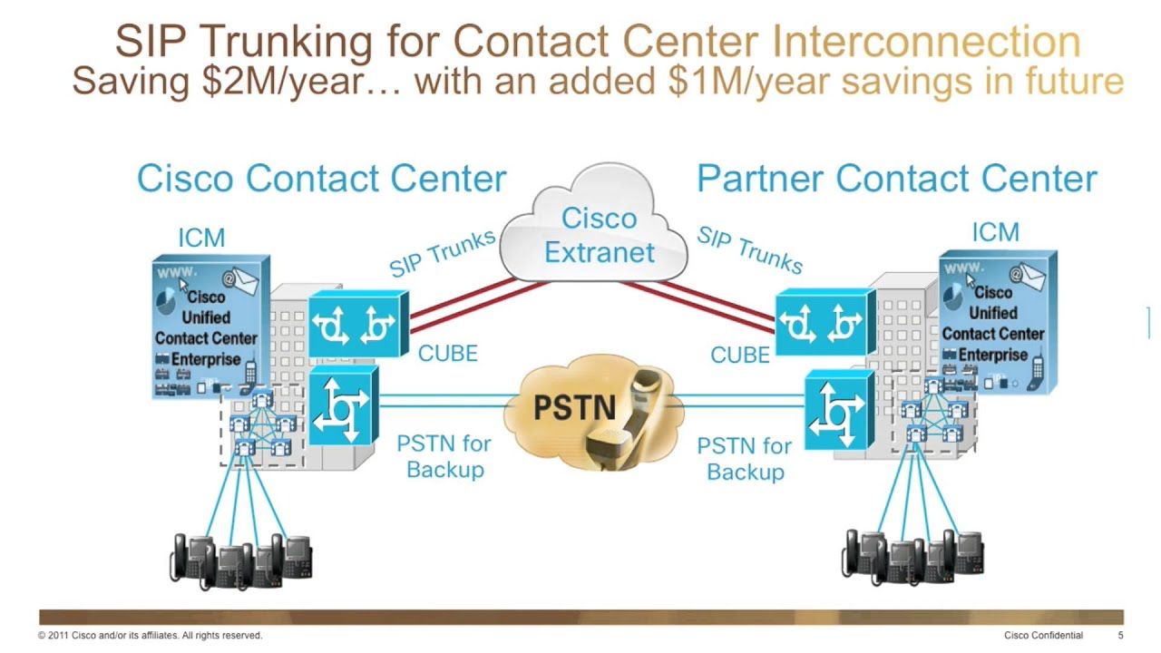 hight resolution of uc on ucs sip trunking