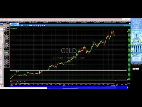 Are you Scared to Do a Trade? Gilead Sciences Inc  GILD