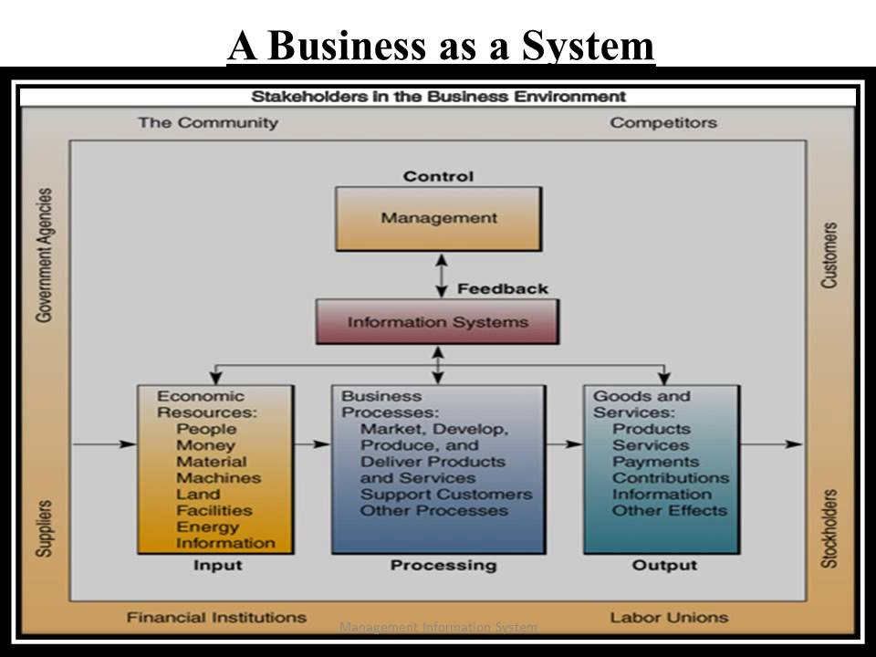 management in information systems An information system refers to a set of network of components which act together towards producing, distributing and processing information lets understand the various aspects of management information systems in detail.
