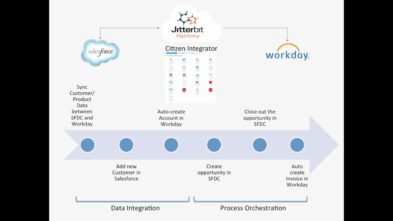 Automate Your Sales and Financial process in Workday and Salesforce com