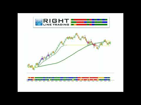 The keys to becoming a professional, profitable trader | Dr. Mark Sachs | Right Line Trading