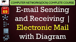 E-mail – Sending and Receiving Electronic Mail with Diagram(Hindi, English)