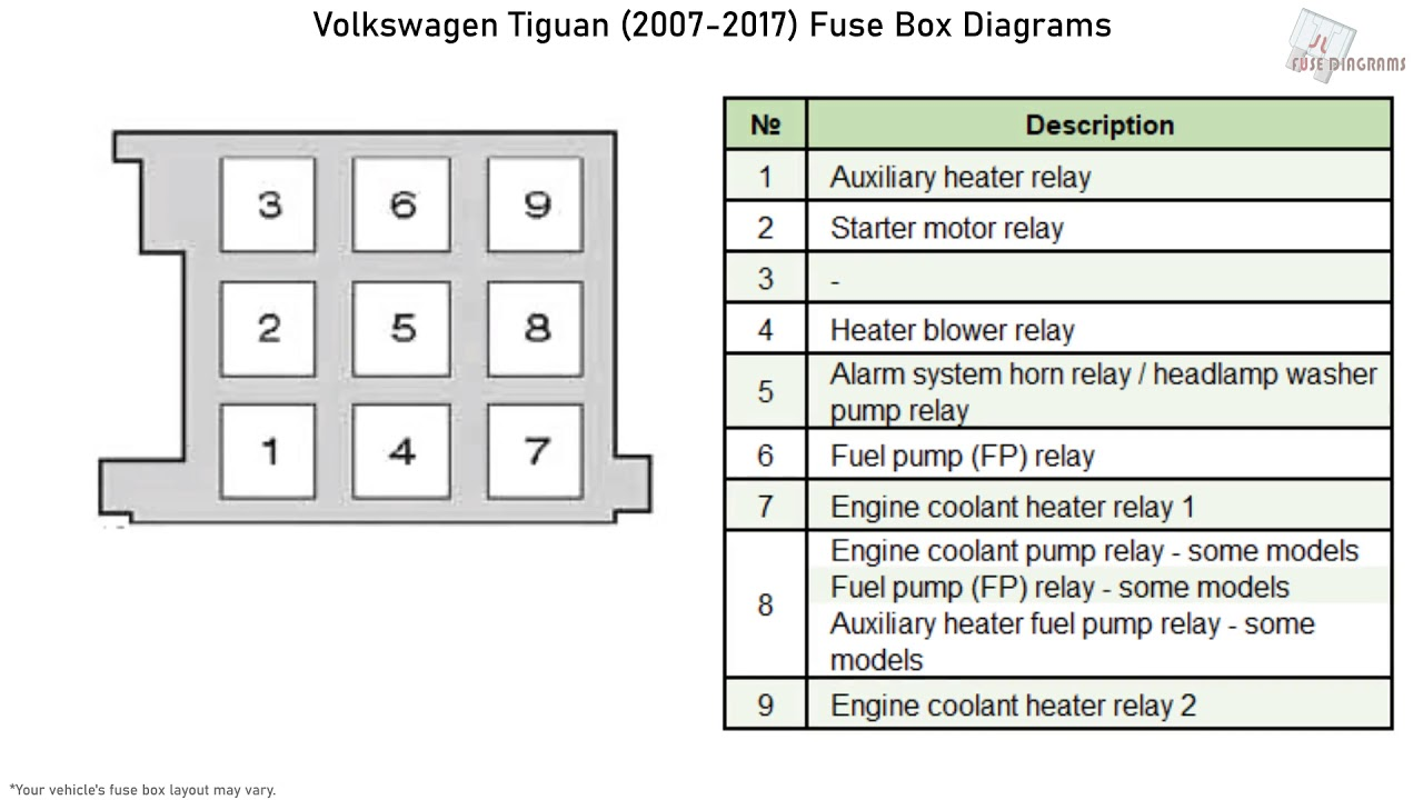 Volkswagen Tiguan 2007 2017 Fuse Box Diagrams Youtube