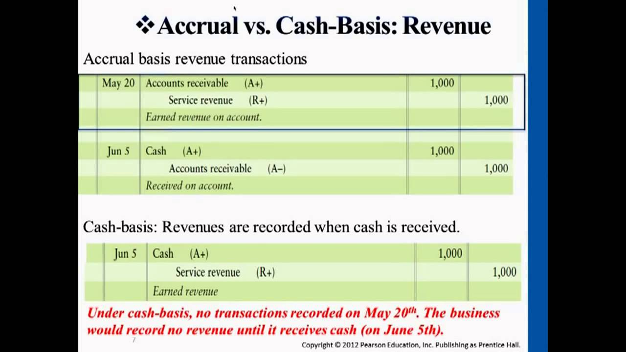 cash based accounting accrual based A third difference in these two types of accounting methods is that cash-basis accounting is only used if a company has no accounts receivables, while accrual-basis is used if a company does have.