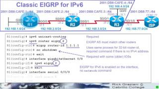 IPv6 Fund - Chapter 12 - EIGRO for IPv6