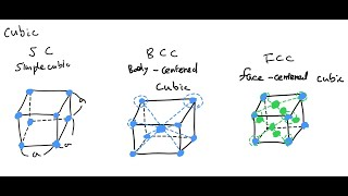 [반도체공학] cubic 결정구조 (SC, BCC, F…