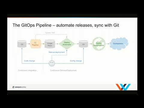 GitOps for Kubernetes A DevOps Iteration Focused on Declarative Infrastructure