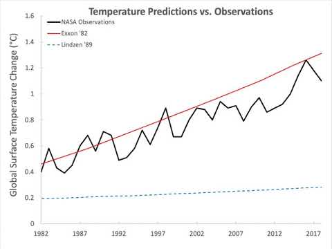 Global Warming and Climate Change skepticism examined