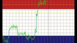 Stratégie trading sur devises - Forex
