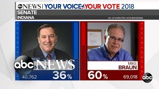 Indiana exit poll: Voters say Donnelly's vote against Kavanaugh affected their vote