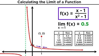 Limits and Limit Laws in Calculus
