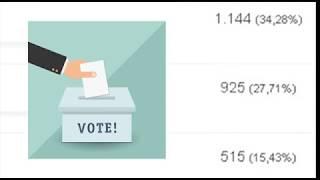 4.058 personas votaron en Granada para Congreso de la República
