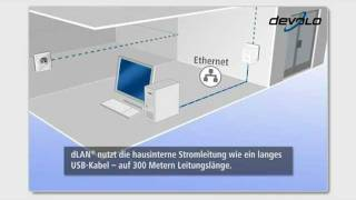 devolo dLAN® 200 AV USB extender (Deutsch)