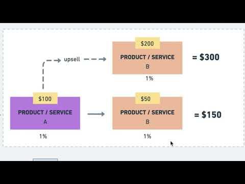 Make More Money With Sales Funnels - FREE Sales Funnel LIVE Workshop