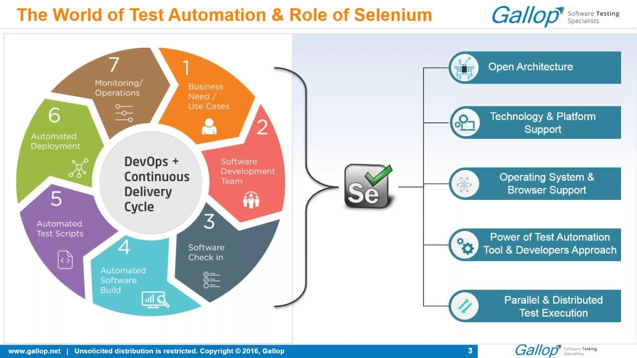 Sneak Peek into Selenium 3 0 | Cigniti Technologies