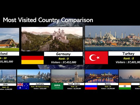 Tourism Popularity Comparison