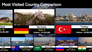 Tourism Popularity Comparison