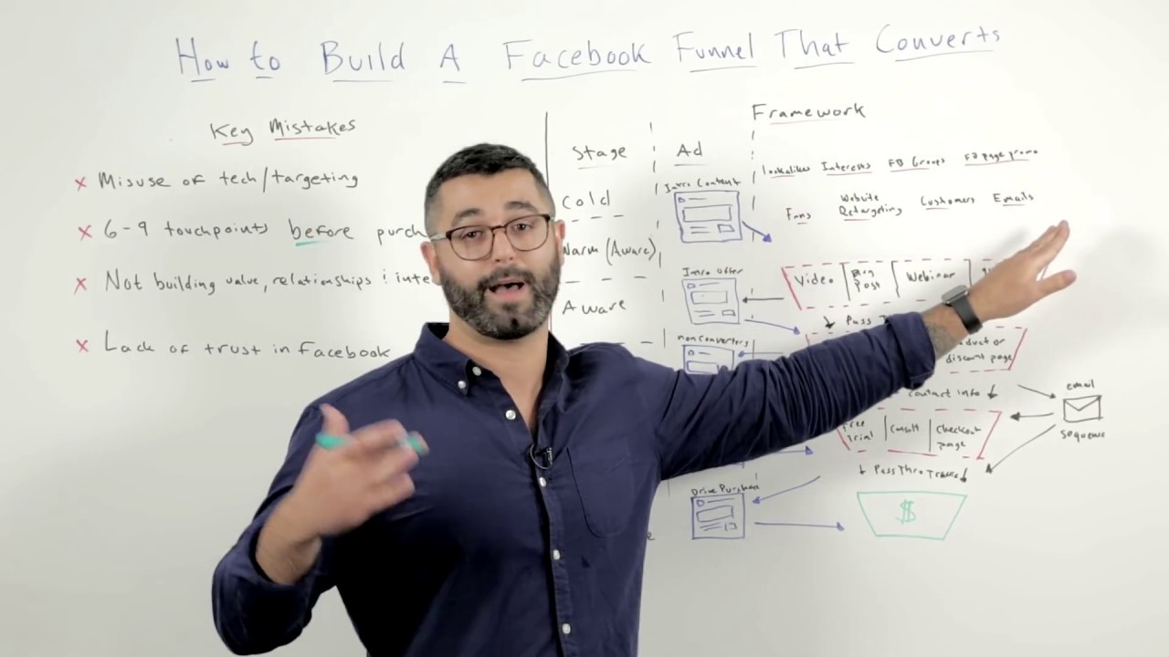 Building a FB Ads Funnel That CONVERTS - Ryan Stewart - Whiteboard Friday (Moz)