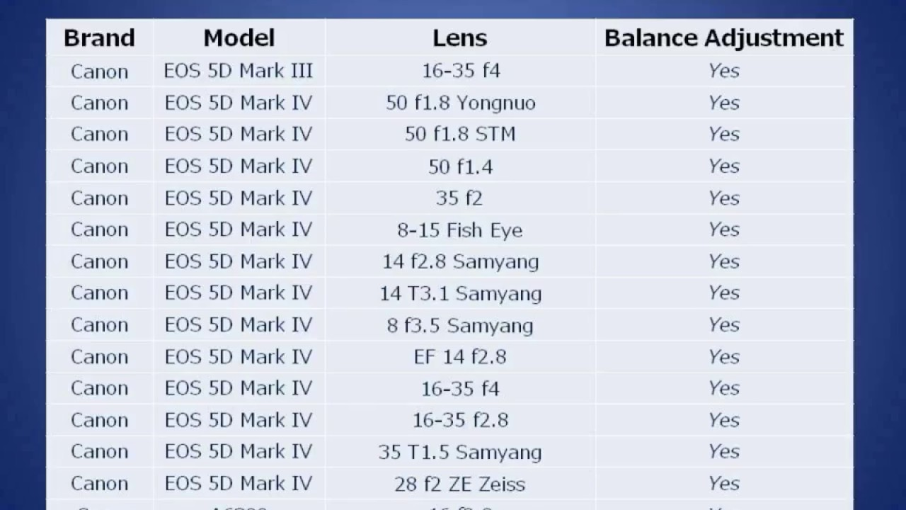 All You Wanna Know Of Zhiyun Crane Gimbal Compatible Camera Lens List