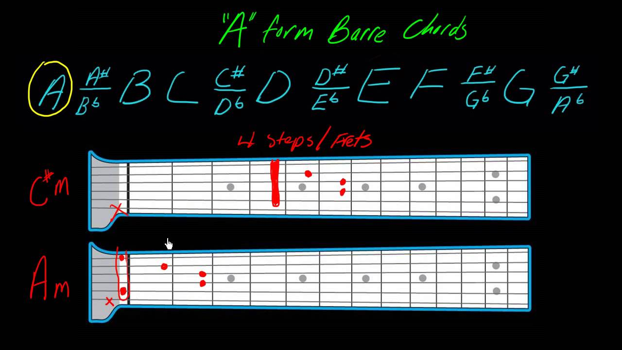 Understanding Barre Chords Part 2