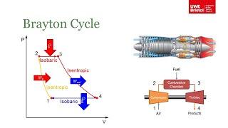 Thermodynamic Cycles - Part 2 of 3 - Brayton Cycle