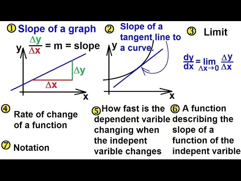 Calculus  What is a Derivative 1 of 8 Overview  YouTube