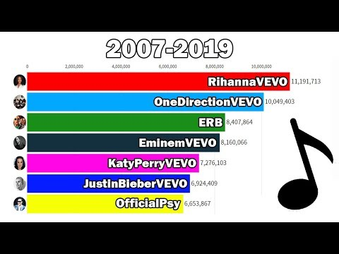 Top 7 Most Subscribed Music Channels (2007-2019) - Subscriber History