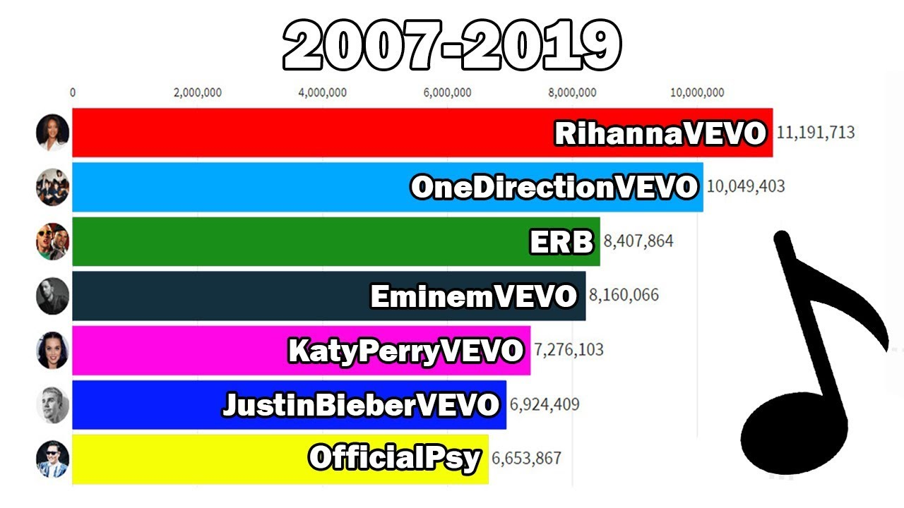 Top 7 Most Subscribed Music Channels 2007 2019 Subscriber History Youtube