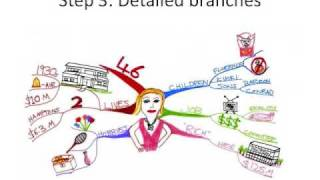 To learn more about mind mapping for different uses, check out http://bestworkyet.com/workshops-2/organize-your-thoughts-with-mind-mapping