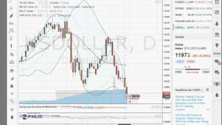 analyse forex matière première  pour 14 03 16    apprendre trading