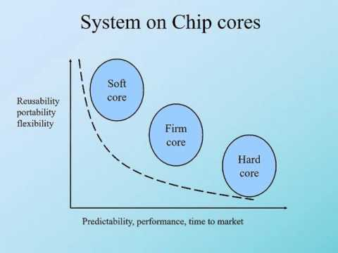System On Chip SOC Basics