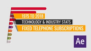 Top 10 Countries by Fixed Telephone Subscriptions 1975 to 2018 After Stats Bar Chart Race Animation