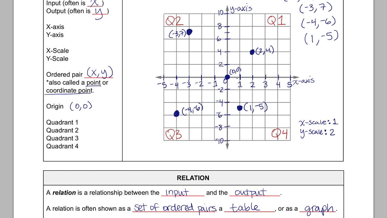 worksheet Coordinate Plane Graphing Activity graphing points on a coordinate plane worksheet worksheets worksheet