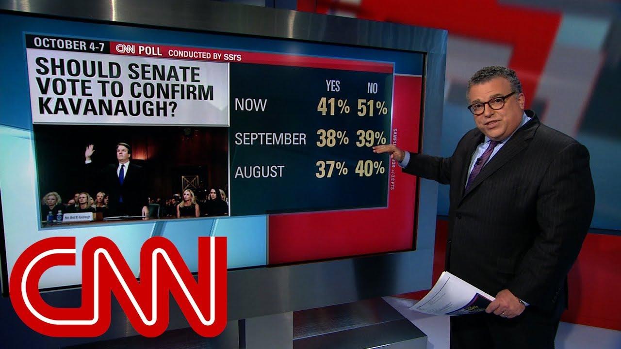 CNN Poll: Majority oppose Brett Kavanaugh's confirmation