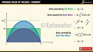 Average Value of Voltage\/Current wave :The basics using concept of areas