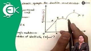 Stress Vs. Strain Diagram for Ductile Materials - Design of Machine