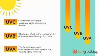 UVA vs UVB Sun Protection Guide #uva #uvb