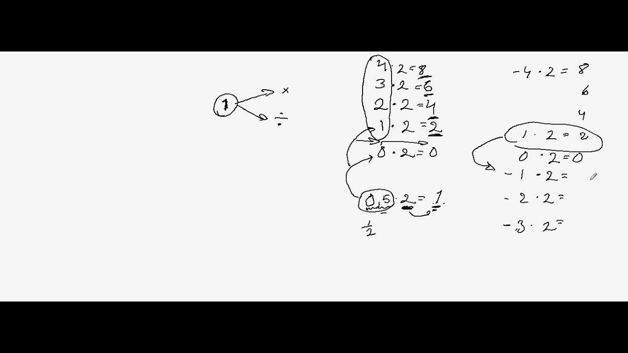 Multiplikation och division med tal mindre än ett