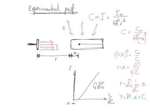 Gamma inverse square law