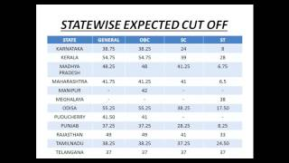Ibps clerk 2016 preliminary expected cut off sectional and statewise